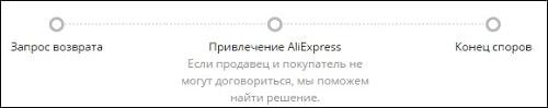привлечение Алиэкспресс
